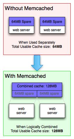 Memcache server usage